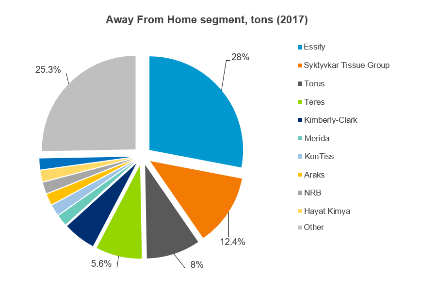 Away From Home segment tons (2017).PNG